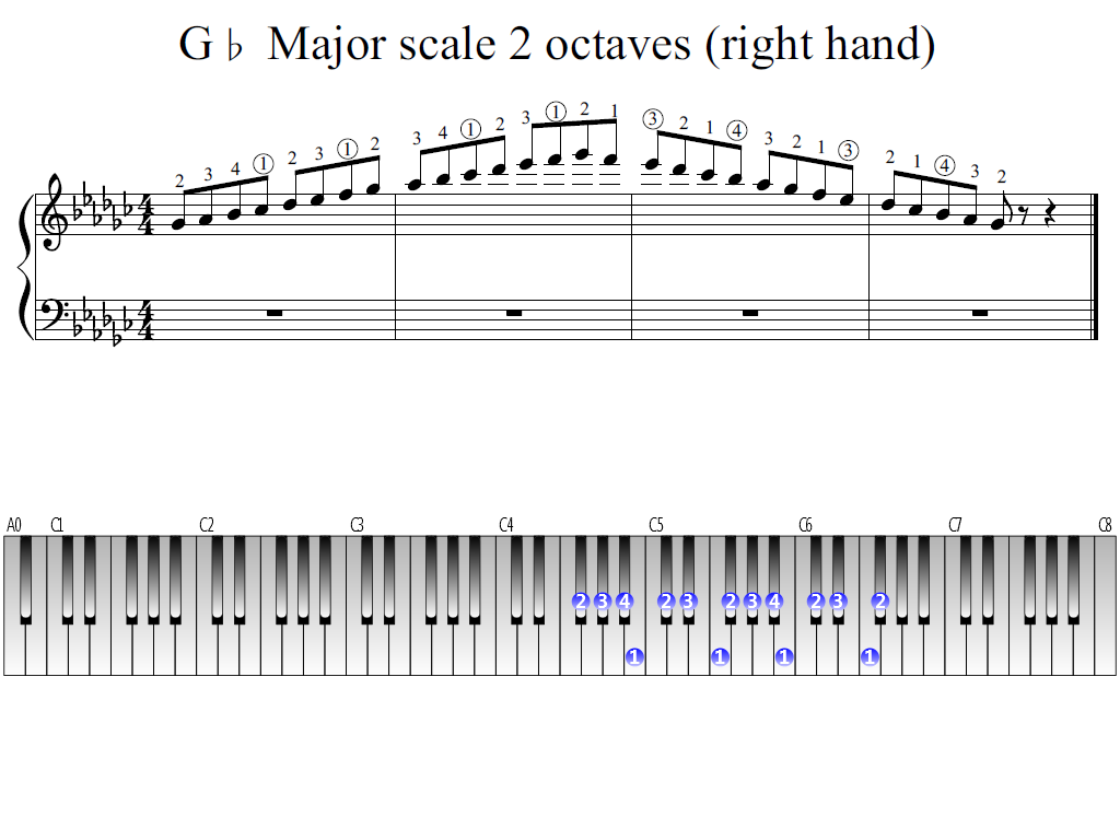 Figure 1. Whole view of the G-flat Major scale 2 octaves (right hand)