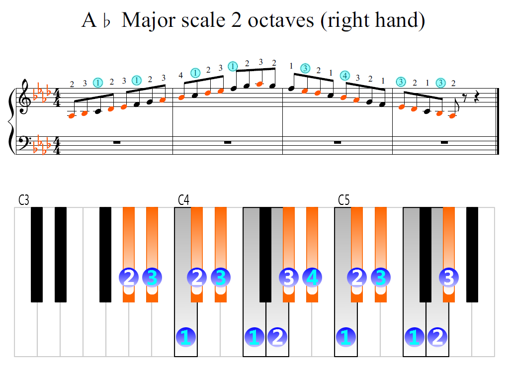 Figure 2. Zoomed keyboard and highlighted point of turning finger (A-flat Major scale 2 octaves (right hand))