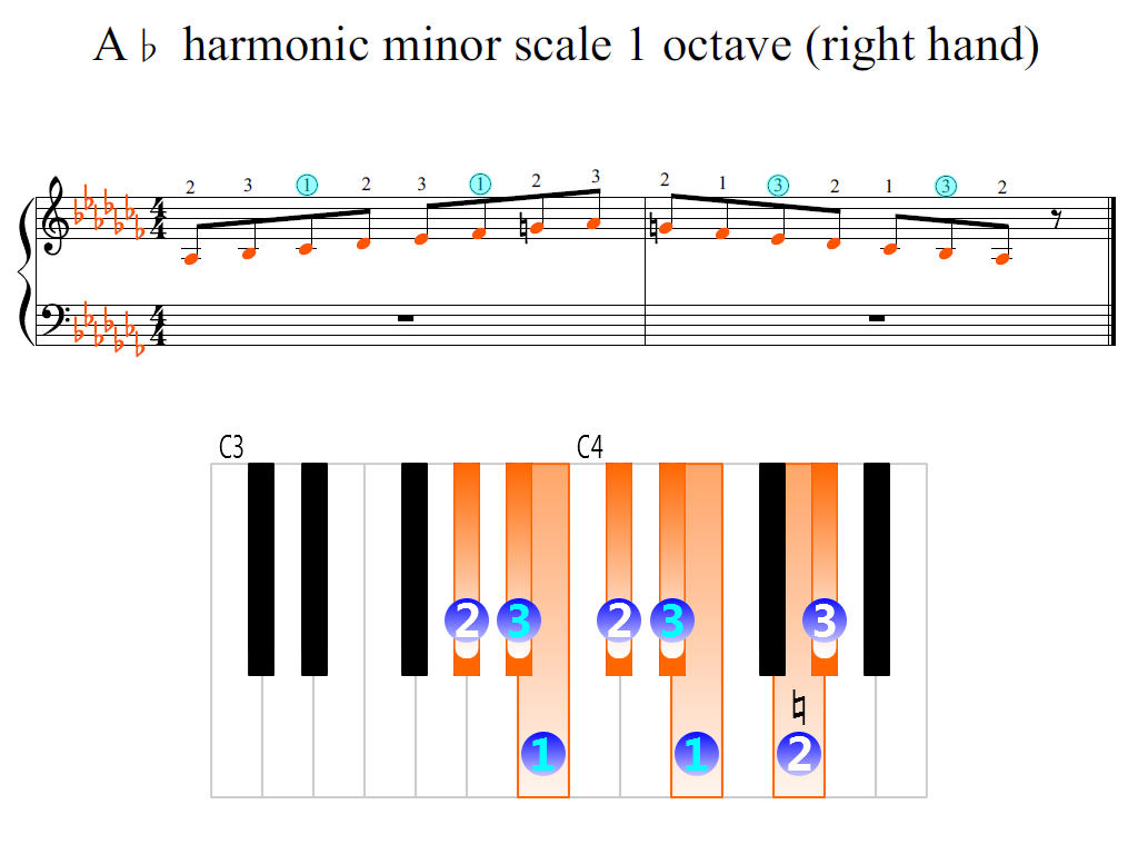 Figure 2. Zoomed keyboard and highlighted point of turning finger (A-flat harmonic minor scale 1 octave (right hand))