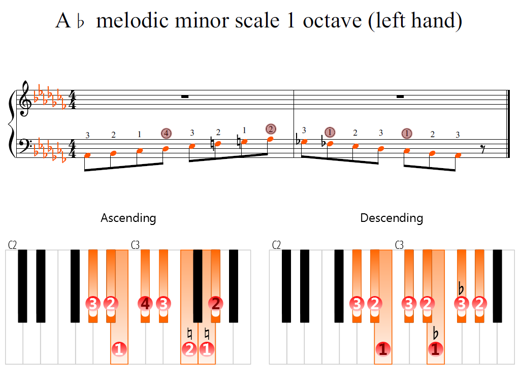 Figure 2. Zoomed keyboard and highlighted point of turning finger (A-flat melodic minor scale 1 octave (left hand))