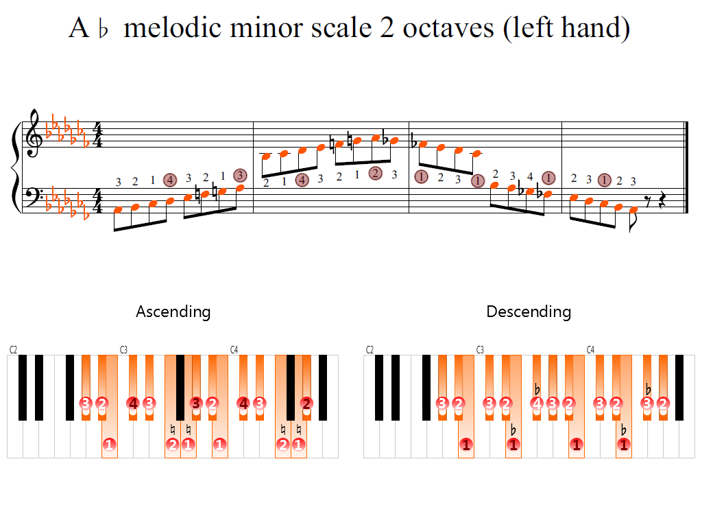 Figure 2. Zoomed keyboard and highlighted point of turning finger (A-flat melodic minor scale 2 octaves (left hand))