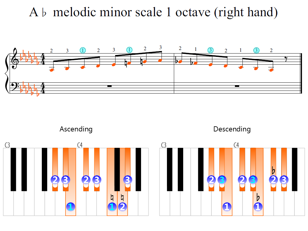 Figure 2. Zoomed keyboard and highlighted point of turning finger (A-flat melodic minor scale 1 octave (right hand))