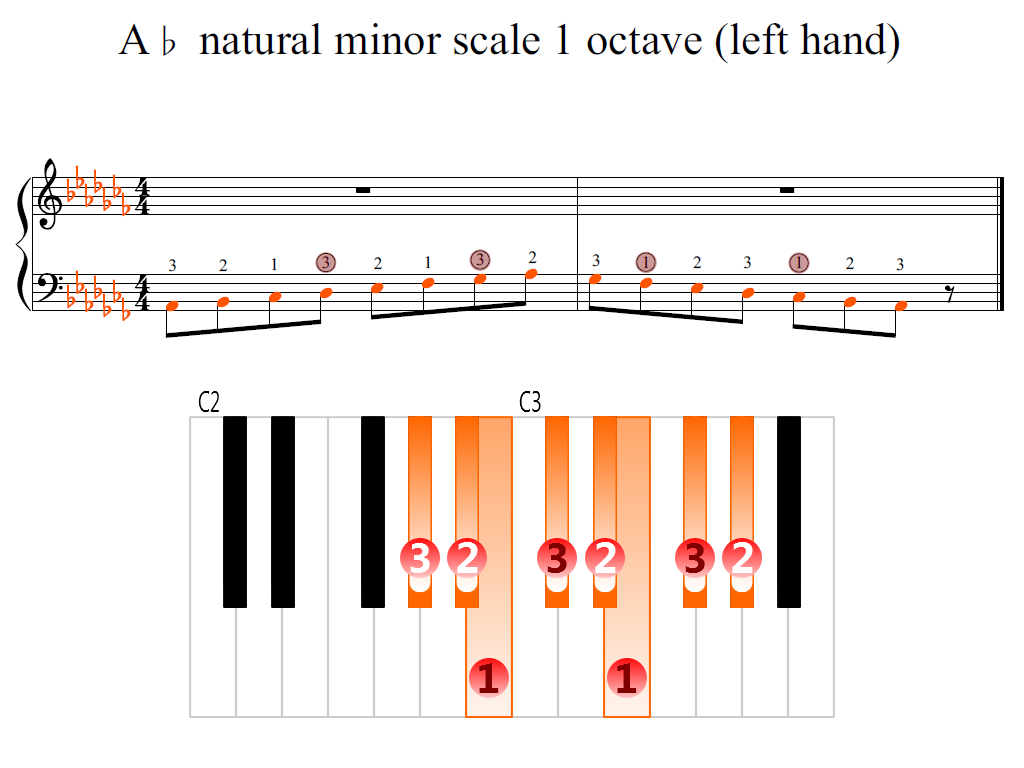Figure 2. Zoomed keyboard and highlighted point of turning finger (A-flat natural minor scale 1 octave (left hand))