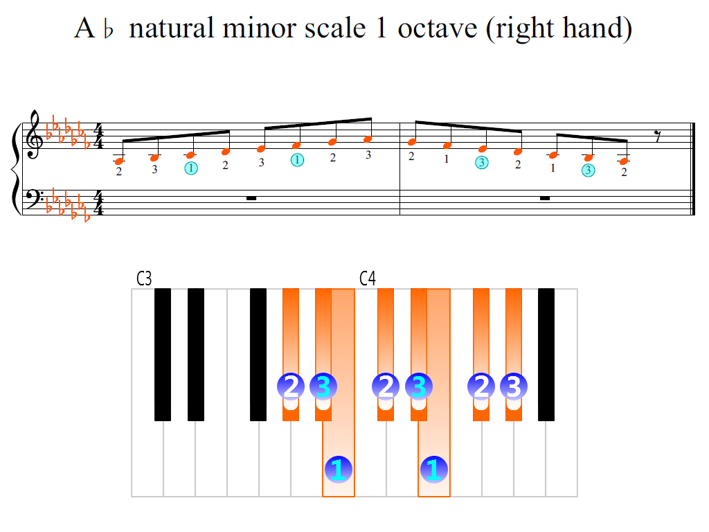 Figure 2. Zoomed keyboard and highlighted point of turning finger (A-flat natural minor scale 1 octave (right hand))