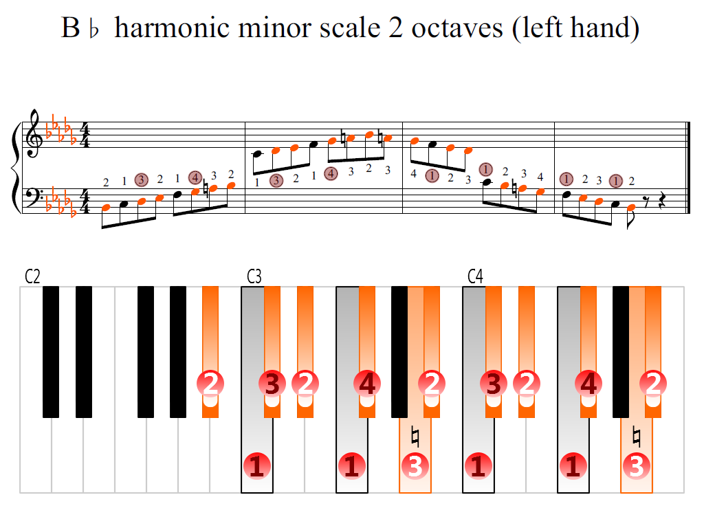 Figure 2. Zoomed keyboard and highlighted point of turning finger (B-flat harmonic minor scale 2 octaves (left hand))