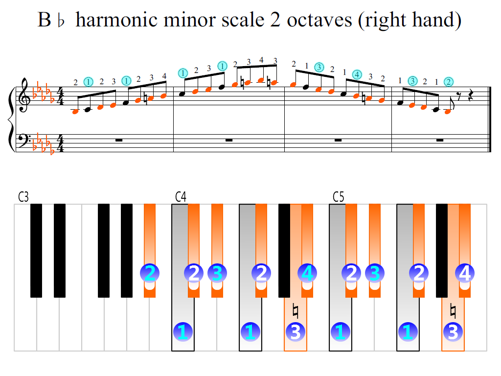 Figure 2. Zoomed keyboard and highlighted point of turning finger (B-flat harmonic minor scale 2 octaves (right hand))