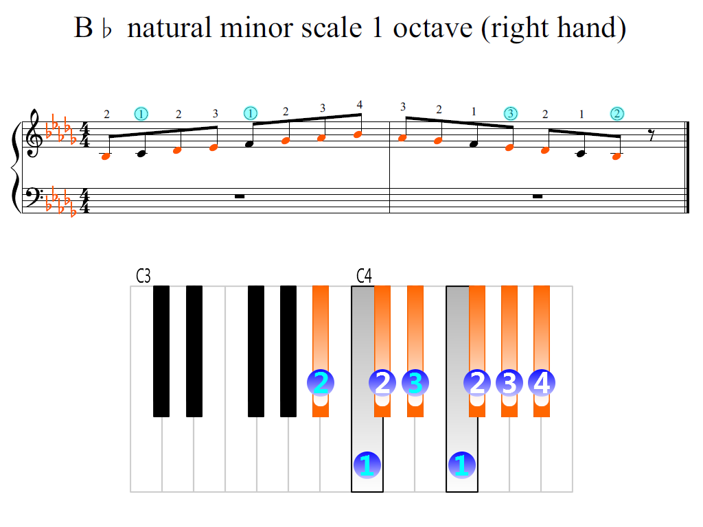 Figure 2. Zoomed keyboard and highlighted point of turning finger (B-flat natural minor scale 1 octave (right hand))