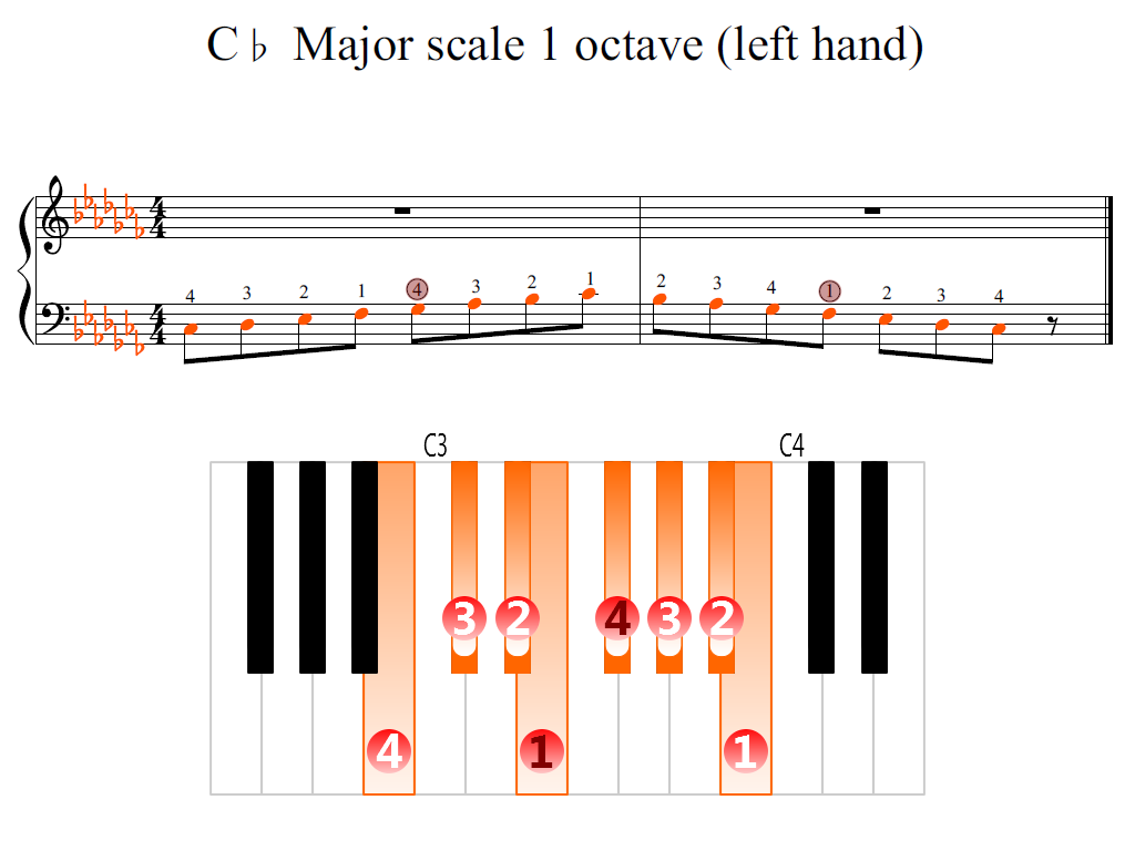 Figure 2. Zoomed keyboard and highlighted point of turning finger (C-flat Major scale 1 octave (left hand))