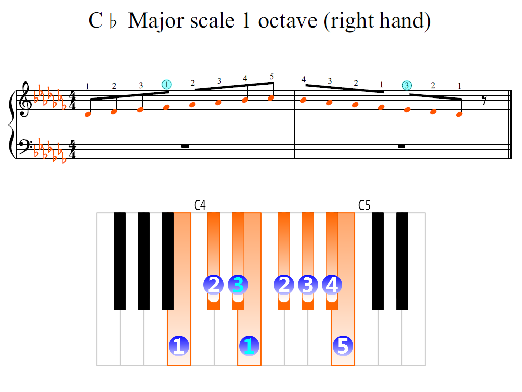Figure 2. Zoomed keyboard and highlighted point of turning finger (C-flat Major scale 1 octave (right hand))