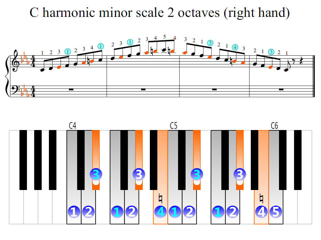 Figure 2. Zoomed keyboard and highlighted point of turning finger (C harmonic minor scale 2 octaves (right hand))