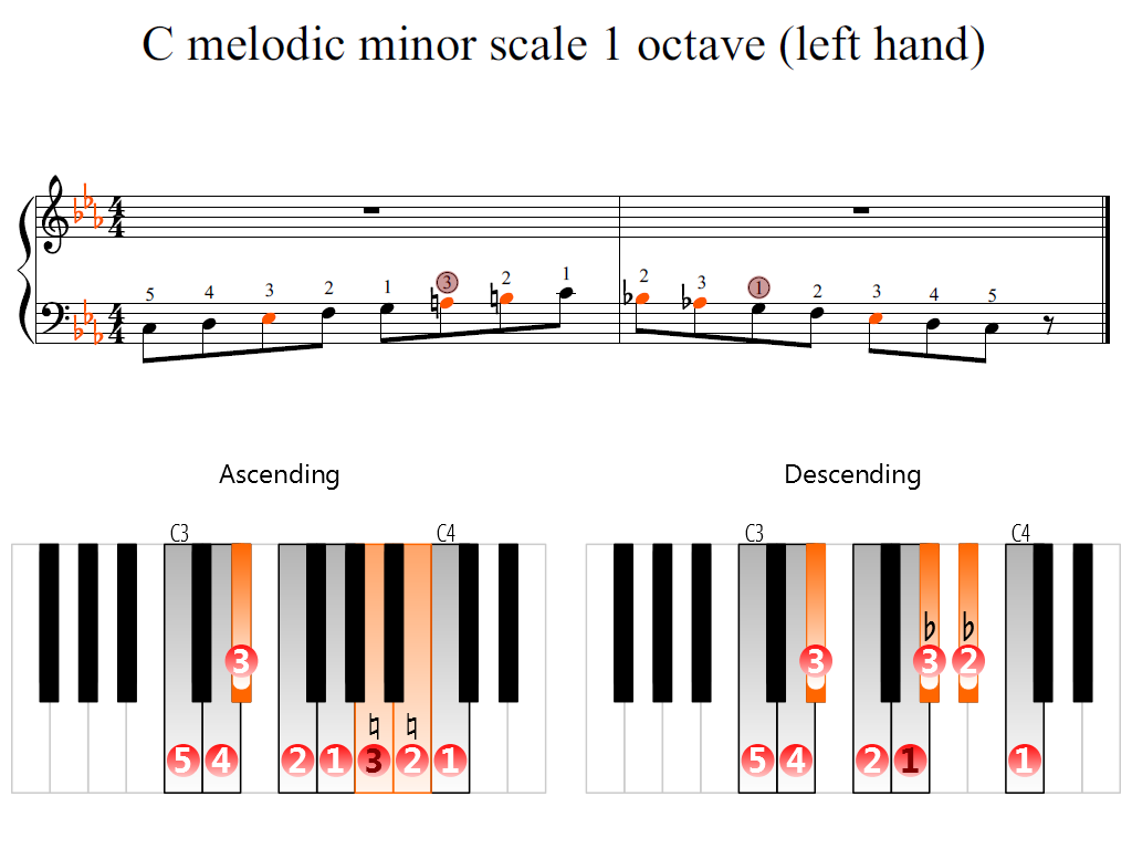 Figure 2. Zoomed keyboard and highlighted point of turning finger (C melodic minor scale 1 octave (left hand))