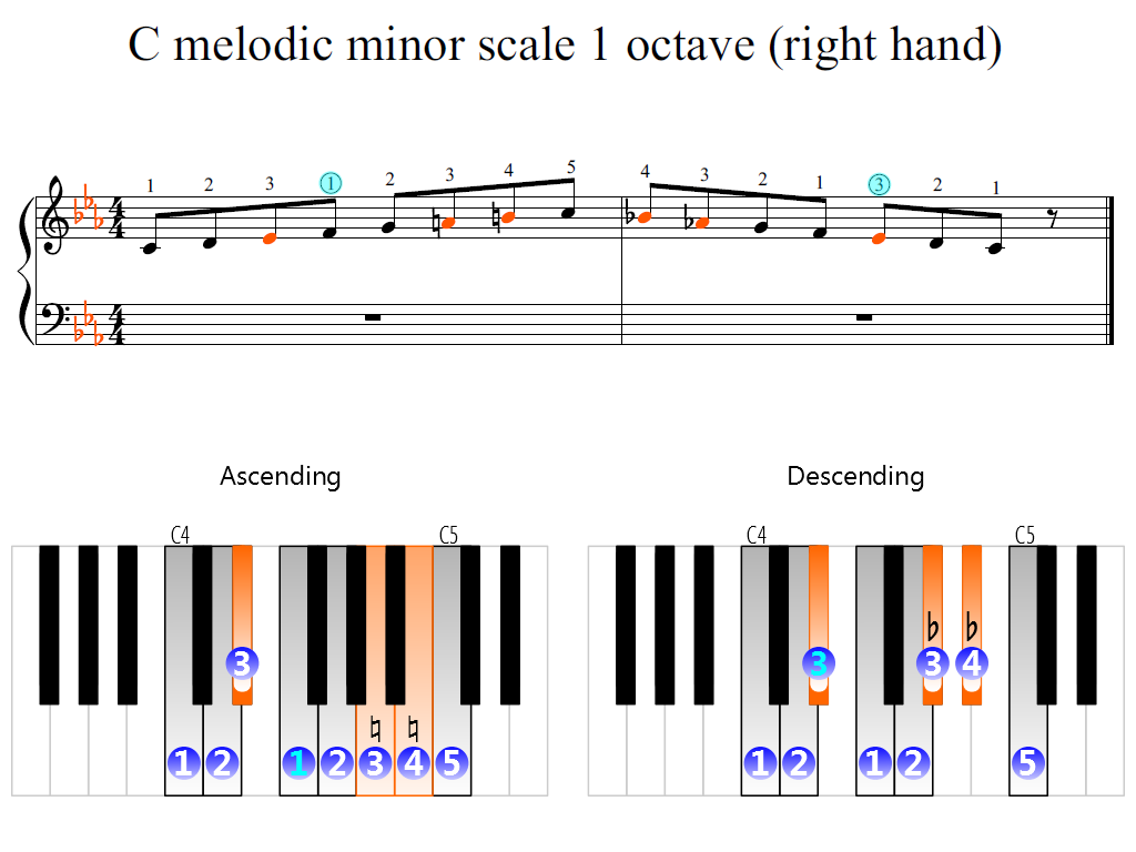 Figure 2. Zoomed keyboard and highlighted point of turning finger (C melodic minor scale 1 octave (right hand))
