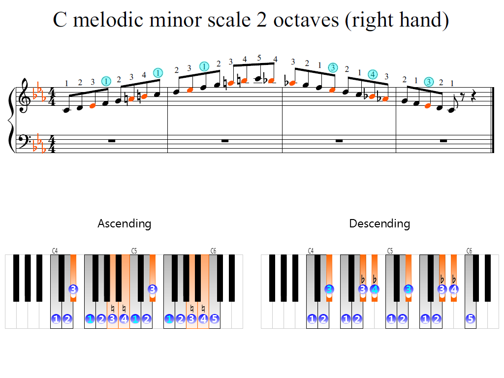 Figure 2. Zoomed keyboard and highlighted point of turning finger (C melodic minor scale 2 octaves (right hand))