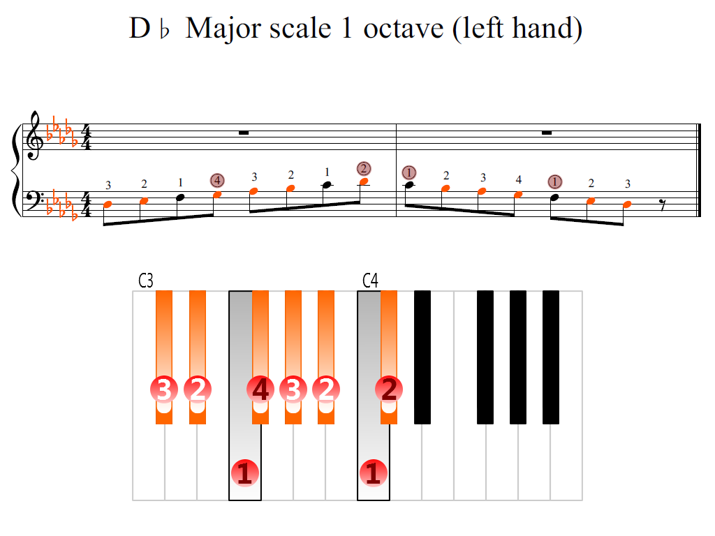 Figure 2. Zoomed keyboard and highlighted point of turning finger (D-flat Major scale 1 octave (left hand))