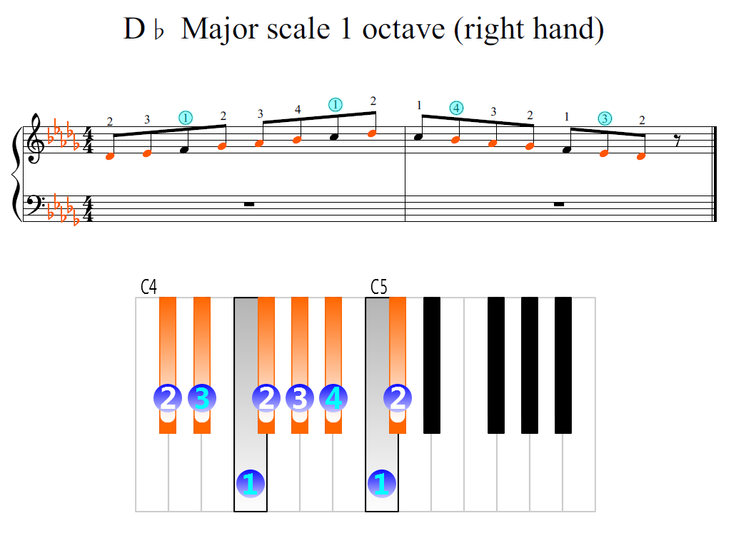 Figure 2. Zoomed keyboard and highlighted point of turning finger (D-flat Major scale 1 octave (right hand))