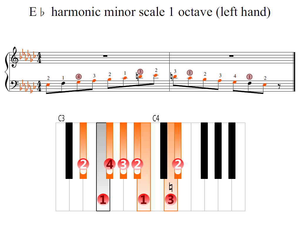 Figure 2. Zoomed keyboard and highlighted point of turning finger (E-flat harmonic minor scale 1 octave (left hand))