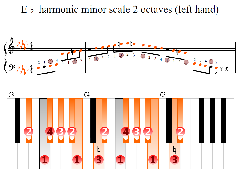 Figure 2. Zoomed keyboard and highlighted point of turning finger (E-flat harmonic minor scale 2 octaves (left hand))