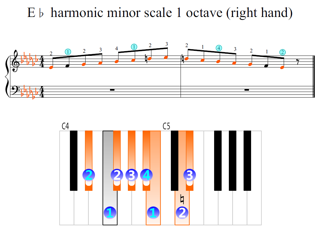Figure 2. Zoomed keyboard and highlighted point of turning finger (E-flat harmonic minor scale 1 octave (right hand))