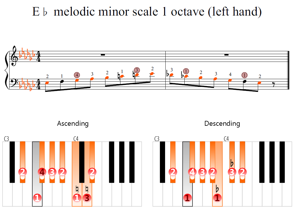 Figure 2. Zoomed keyboard and highlighted point of turning finger (E-flat melodic minor scale 1 octave (left hand))