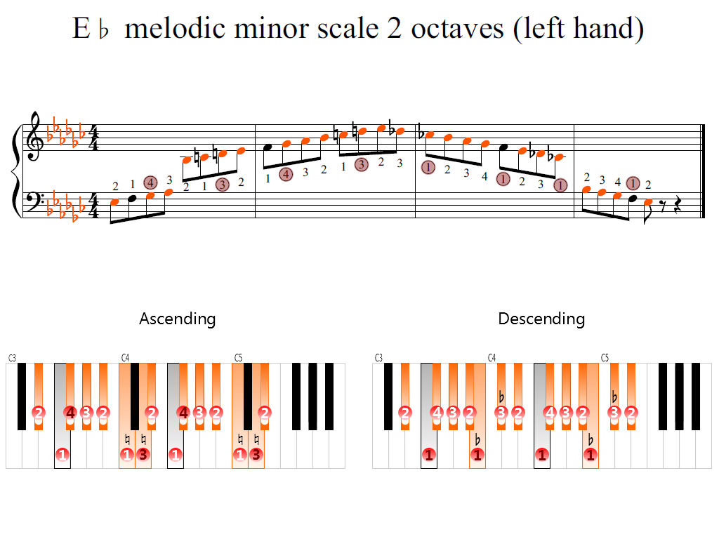 Figure 2. Zoomed keyboard and highlighted point of turning finger (E-flat melodic minor scale 2 octaves (left hand))