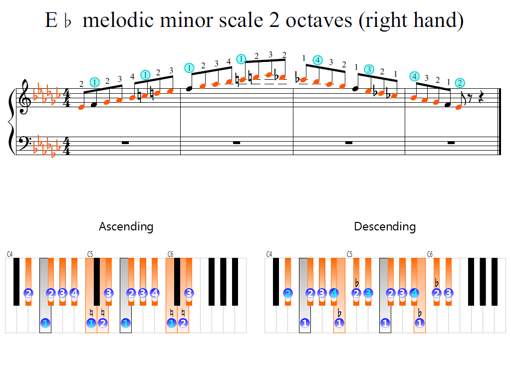 Figure 2. Zoomed keyboard and highlighted point of turning finger (E-flat melodic minor scale 2 octaves (right hand))