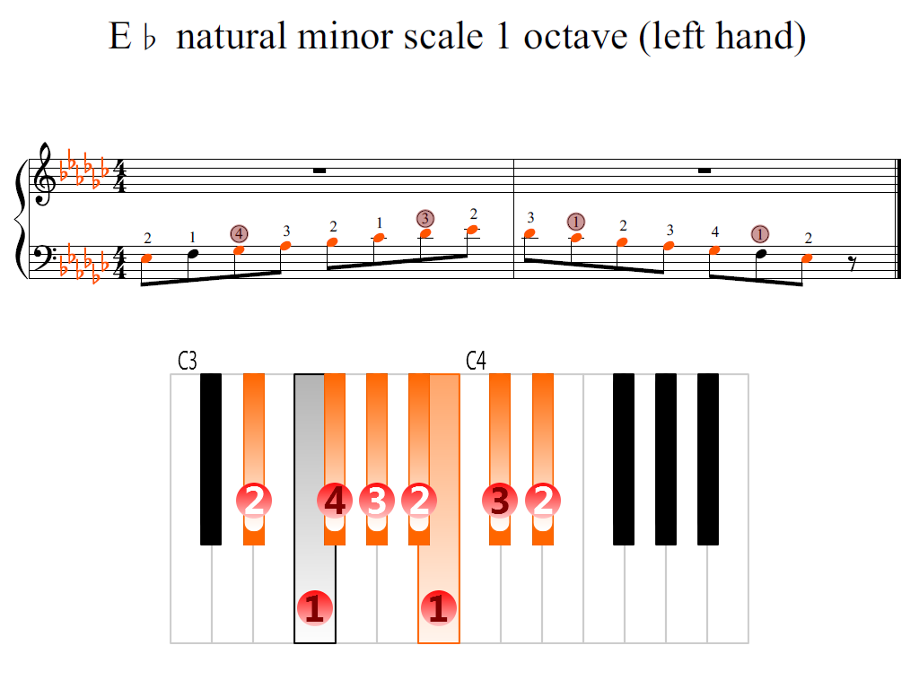 Figure 2. Zoomed keyboard and highlighted point of turning finger (E-flat natural minor scale 1 octave (left hand))