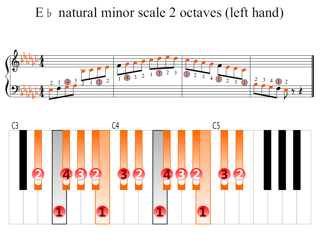 Figure 2. Zoomed keyboard and highlighted point of turning finger (E-flat natural minor scale 2 octaves (left hand))