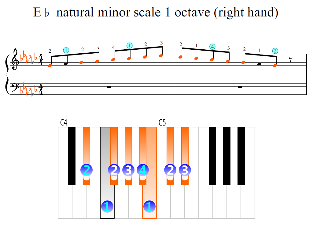 Figure 2. Zoomed keyboard and highlighted point of turning finger (E-flat natural minor scale 1 octave (right hand))