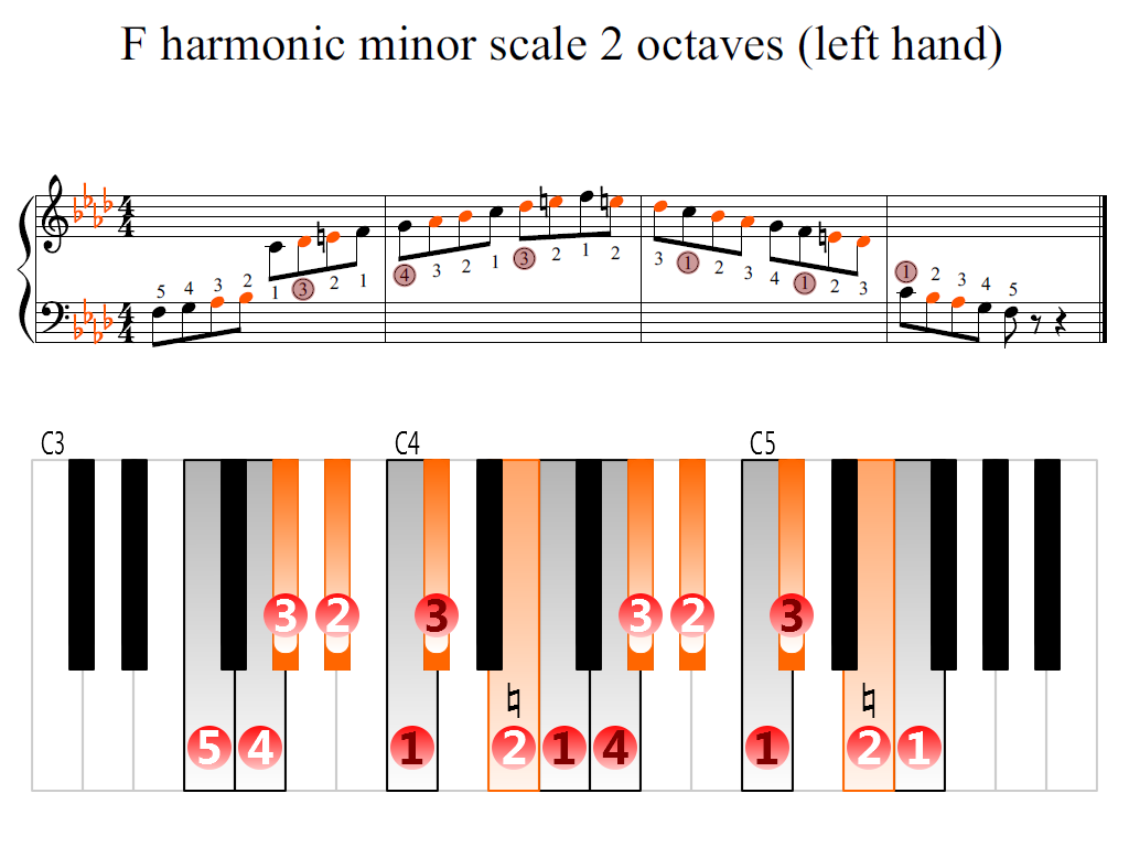 Figure 2. Zoomed keyboard and highlighted point of turning finger (F harmonic minor scale 2 octaves (left hand))