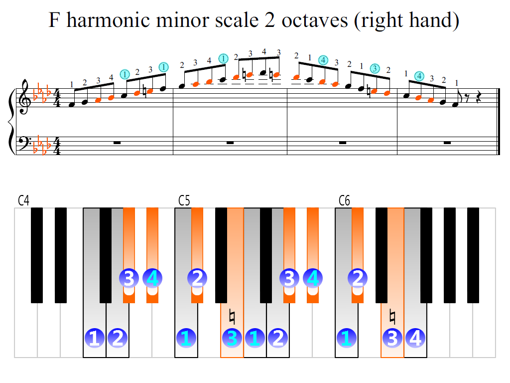 Figure 2. Zoomed keyboard and highlighted point of turning finger (F harmonic minor scale 2 octaves (right hand))