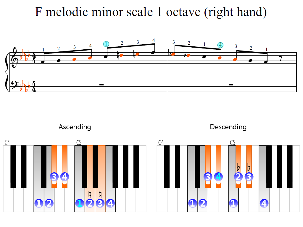 Figure 2. Zoomed keyboard and highlighted point of turning finger (F melodic minor scale 1 octave (right hand))