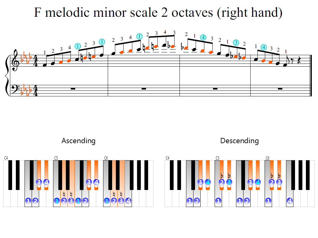 Figure 2. Zoomed keyboard and highlighted point of turning finger (F melodic minor scale 2 octaves (right hand))