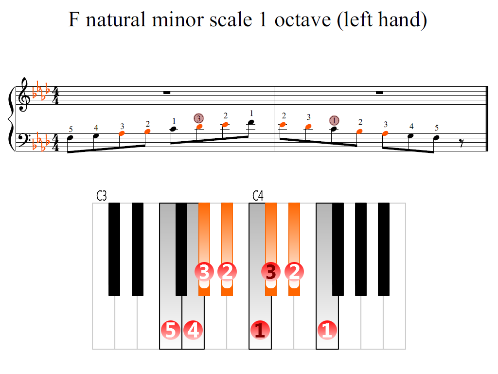 Figure 2. Zoomed keyboard and highlighted point of turning finger (F natural minor scale 1 octave (left hand))