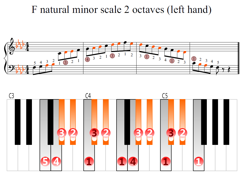 Figure 2. Zoomed keyboard and highlighted point of turning finger (F natural minor scale 2 octaves (left hand))