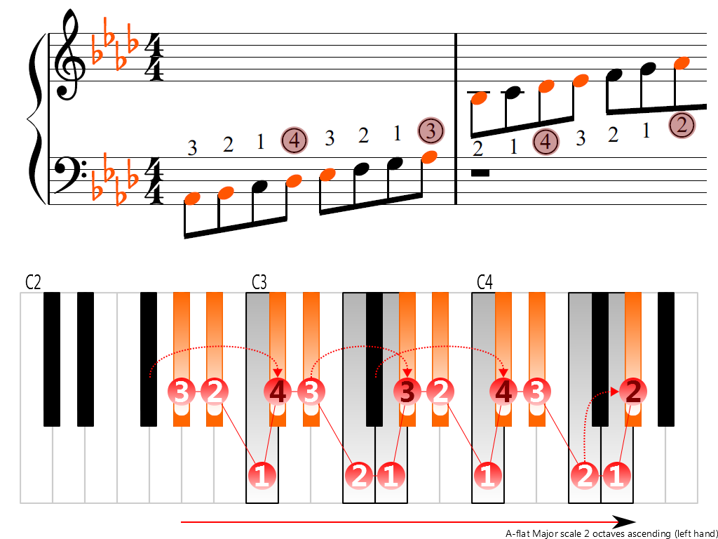 Figure 3. Ascending of the A-flat Major scale 2 octaves (left hand)