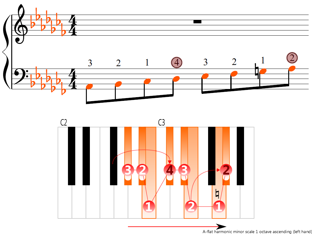 Figure 3. Ascending of the A-flat harmonic minor scale 1 octave (left hand)