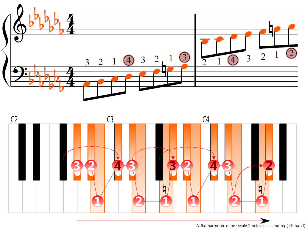 Figure 3. Ascending of the A-flat harmonic minor scale 2 octaves (left hand)