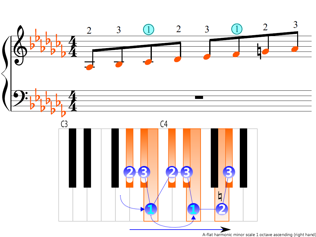 Figure 3. Ascending of the A-flat harmonic minor scale 1 octave (right hand)