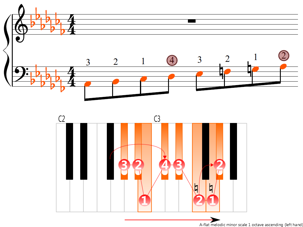 Figure 3. Ascending of the A-flat melodic minor scale 1 octave (left hand)