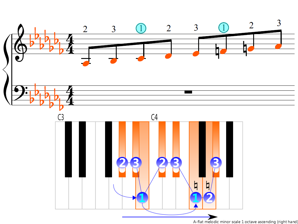 Figure 3. Ascending of the A-flat melodic minor scale 1 octave (right hand)