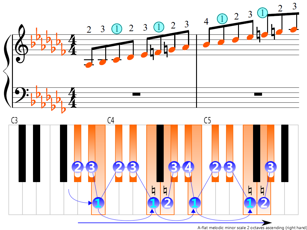 Figure 3. Ascending of the A-flat melodic minor scale 2 octaves (right hand)