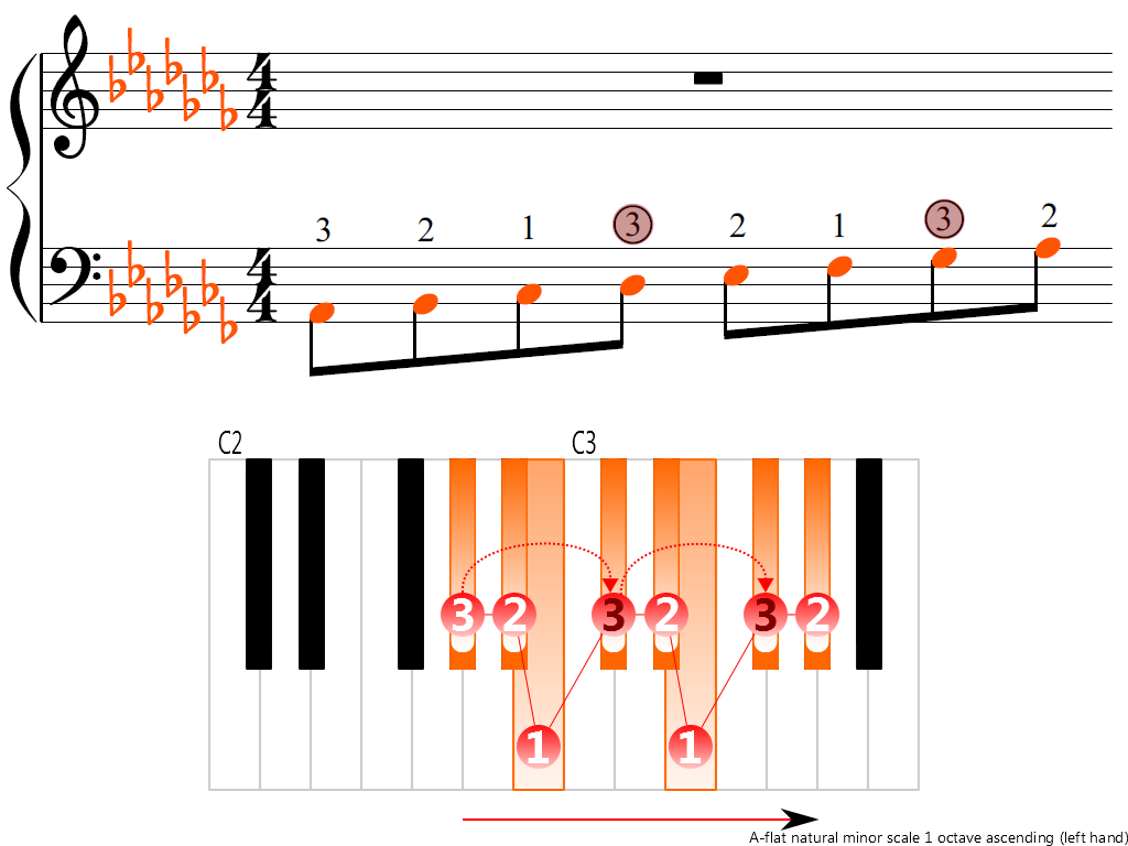 Figure 3. Ascending of the A-flat natural minor scale 1 octave (left hand)