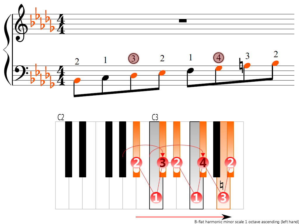 Figure 3. Ascending of the B-flat harmonic minor scale 1 octave (left hand)