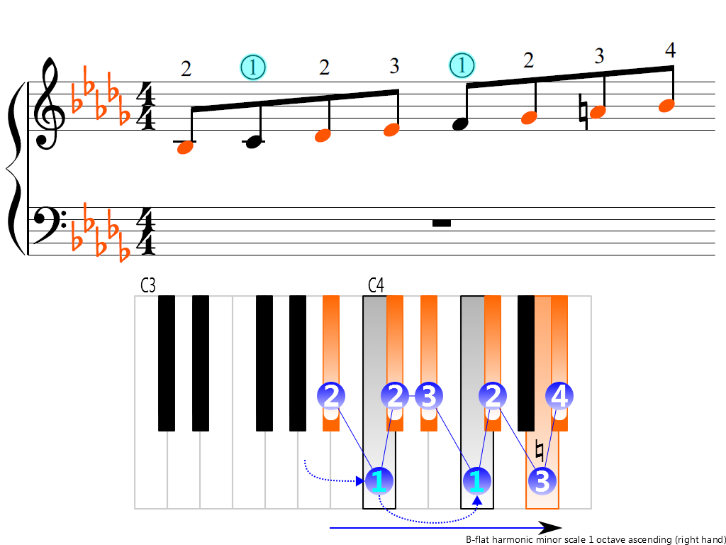 Figure 3. Ascending of the B-flat harmonic minor scale 1 octave (right hand)