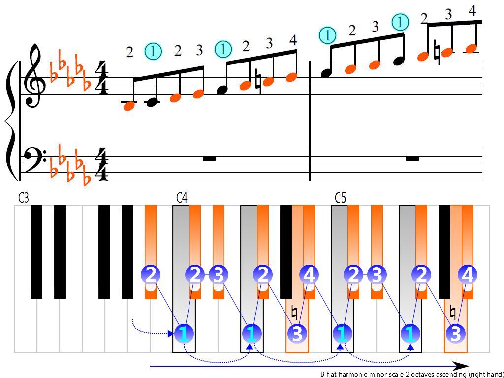 Figure 3. Ascending of the B-flat harmonic minor scale 2 octaves (right hand)