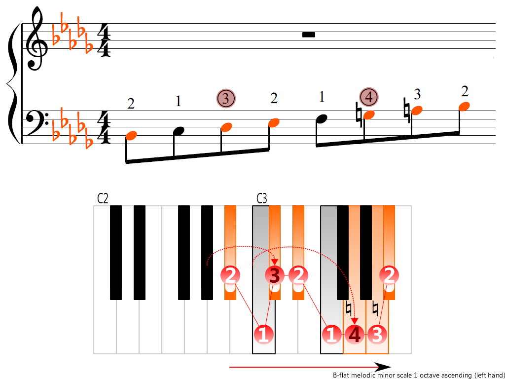 Figure 3. Ascending of the B-flat melodic minor scale 1 octave (left hand)