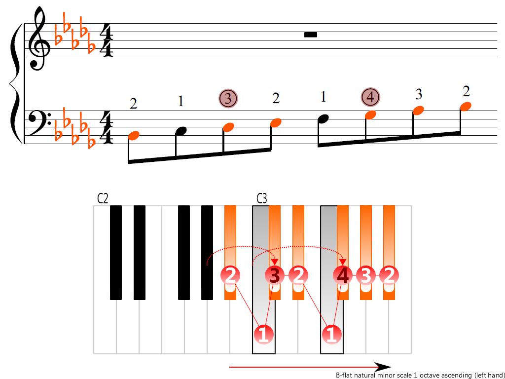 Figure 3. Ascending of the B-flat natural minor scale 1 octave (left hand)