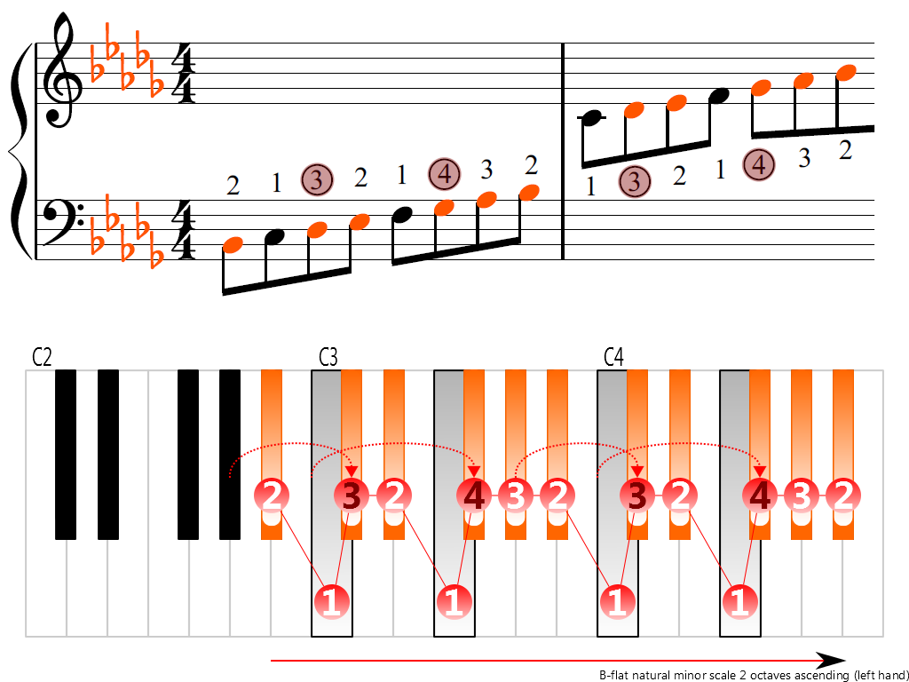 Figure 3. Ascending of the B-flat natural minor scale 2 octaves (left hand)