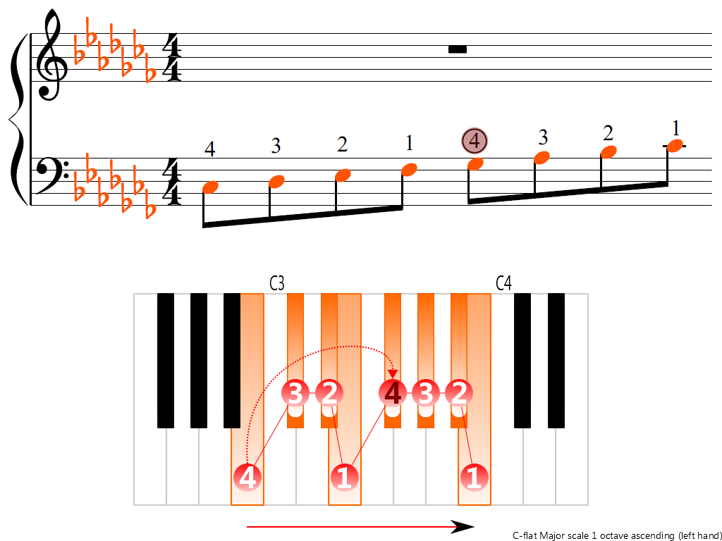 Figure 3. Ascending of the C-flat Major scale 1 octave (left hand)
