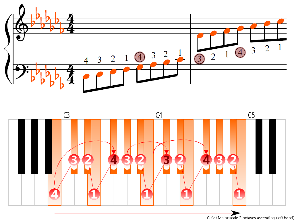 Figure 3. Ascending of the C-flat Major scale 2 octaves (left hand)